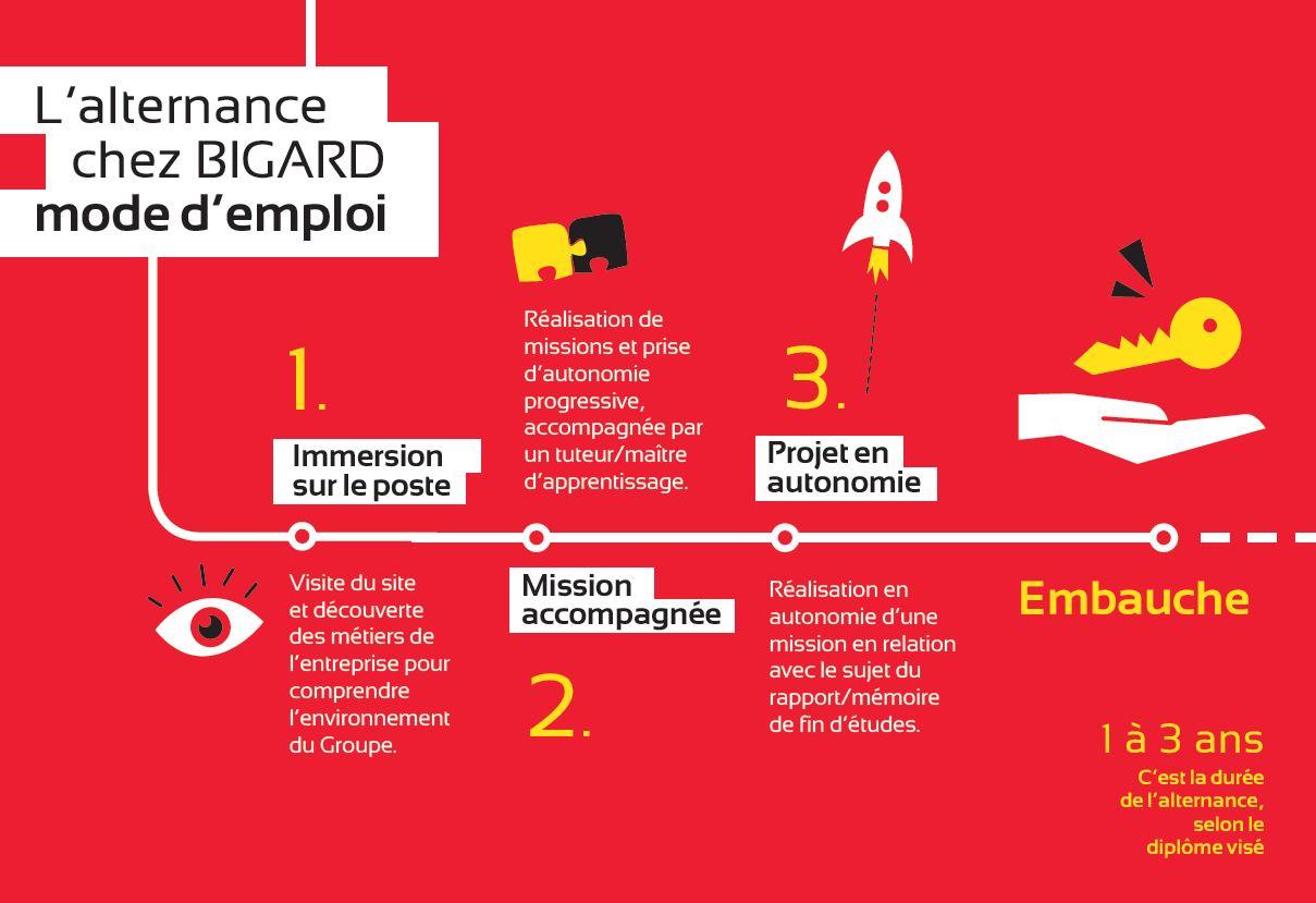 Mode d'emploi de l'alternance dans le Groupe Bigard